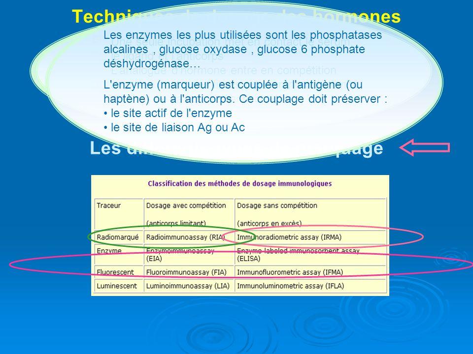 Techniques de dosage des hormones thyroïdiennes: TECHNIQUES IMMUNOLOGIQUES Principes de base Les différents types de marquage présente lavantage de ne pas mettre en contact direct le ligand avec le sérum.