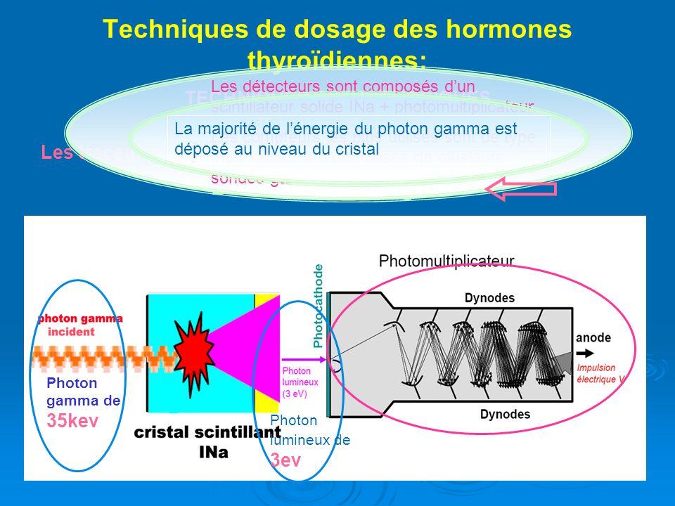 Techniques de dosage des hormones thyroïdiennes: TECHNIQUES IMMUNOLOGIQUES Principes de base Les traceurs radioactifs - Dosages RIA : Détection du signal Les détecteurs sont composés dun scintillateur solide INa + photomultiplicateur.