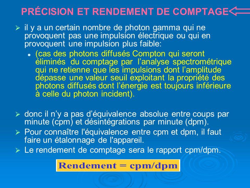 PRÉCISION ET RENDEMENT DE COMPTAGE il y a un certain nombre de photon gamma qui ne provoquent pas une impulsion électrique ou qui en provoquent une impulsion plus faible: (cas des photons diffusés Compton qui seront éliminés du comptage par lanalyse spectrométrique qui ne retienne que les impulsions dont lamplitude dépasse une valeur seuil exploitant la propriété des photons diffusés dont lénergie est toujours inférieure à celle du photon incident).