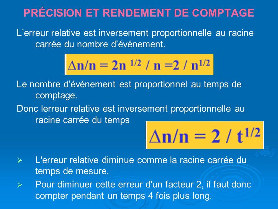 PRÉCISION ET RENDEMENT DE COMPTAGE Lerreur relative est inversement proportionnelle au racine carrée du nombre dévénement. Le nombre dévénement est pr