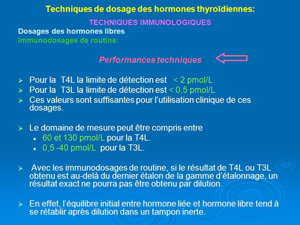 Techniques de dosage des hormones thyroïdiennes: TECHNIQUES IMMUNOLOGIQUES Dosages des hormones libres Immunodosages de routine: Performances techniques Pour la T4L la limite de détection est < 2 pmol/L Pour la T3L la limite de détection est < 0,5 pmol/L Ces valeurs sont suffisantes pour lutilisation clinique de ces dosages.