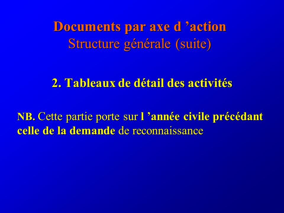 Documents par axe d action Structure générale (suite) 2. Tableaux de détail des activités NB. Cette partie porte sur l année civile précédant celle de