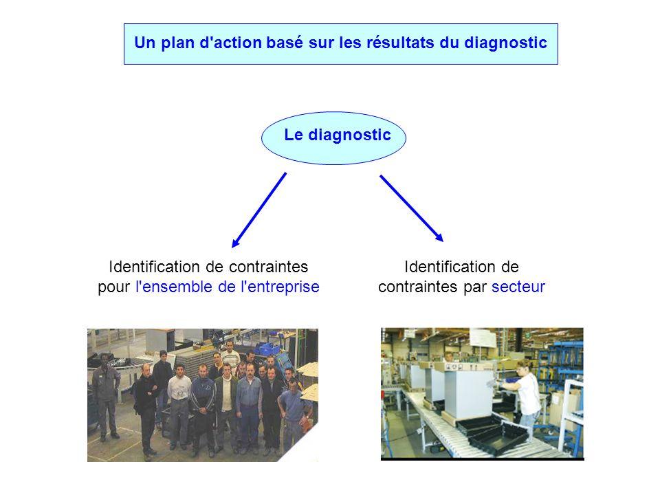 Un plan d action basé sur les résultats du diagnostic Le diagnostic Identification de contraintes pour l ensemble de l entreprise Identification de contraintes par secteur