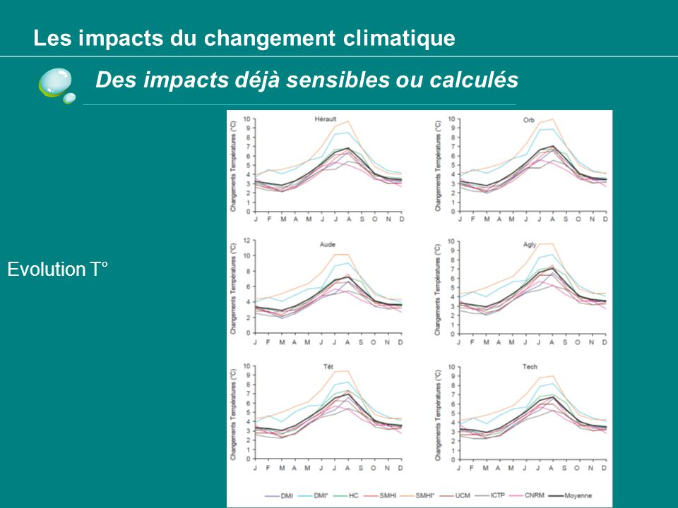 Les impacts du changement climatique Des impacts déjà sensibles ou calculés Une pluviométrie plus faible avec une répartition modifiée et moins de neige,…