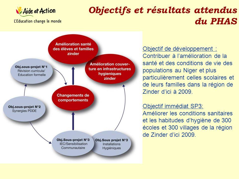 Objectifs et résultats attendus du PHAS Objectif de développement : Contribuer à lamélioration de la santé et des conditions de vie des populations au