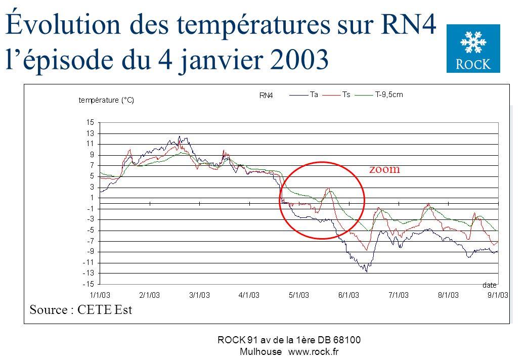 ROCK 91 av de la 1ère DB 68100 Mulhouse www.rock.fr La dissolution du sel consomme des calories (phénomène endothermique) la dissolution d 1g de sel c
