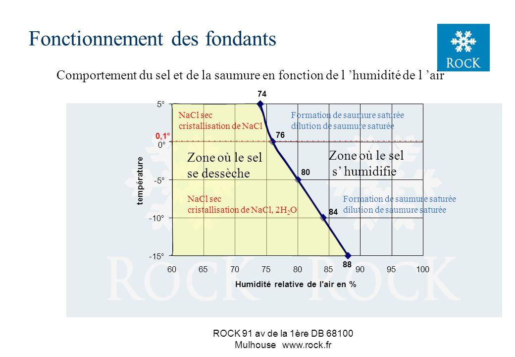 ROCK 91 av de la 1ère DB 68100 Mulhouse www.rock.fr Le sel est hygroscopique 3 si l hygrométrie de l air est supérieure à l humidité relative d équilibre si l hygrométrie de l air est inférieure à l humidité relative d équilibre le sel pompe l humidité de l air et se dissout le sel a tendance à sécher (évaporation de la saumure entre les grains) Fonctionnement des fondants