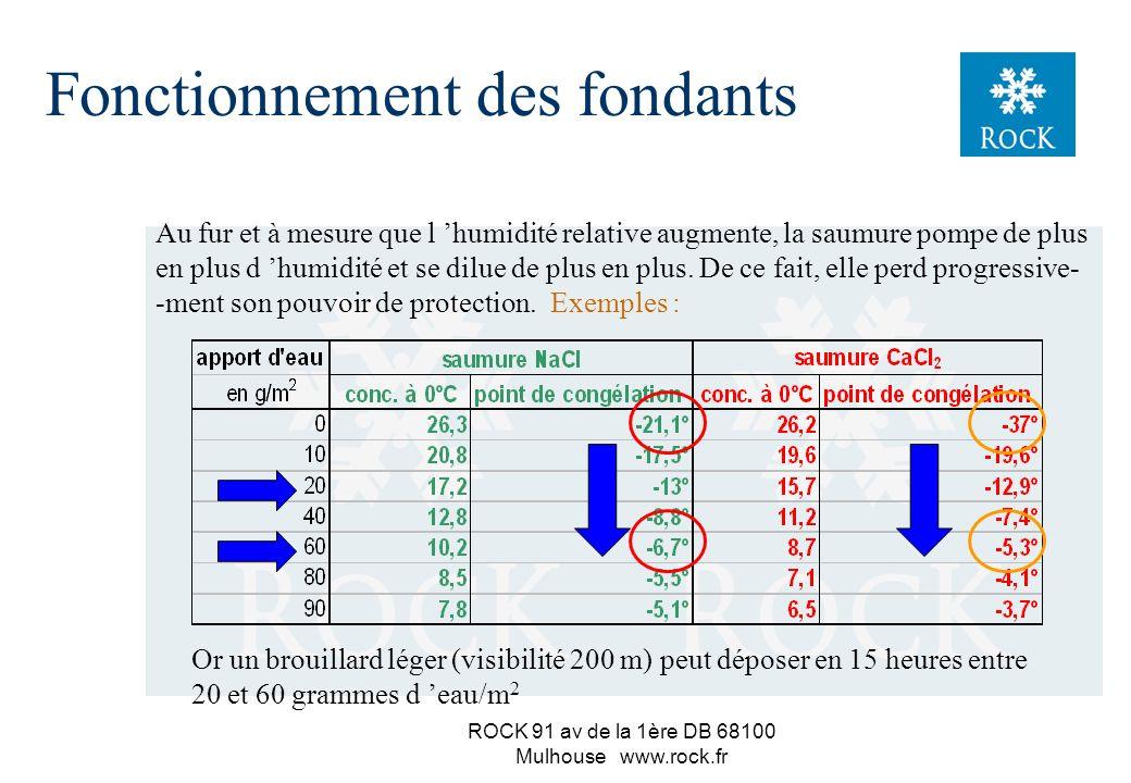 ROCK 91 av de la 1ère DB 68100 Mulhouse www.rock.fr Fonctionnement des fondants 74 76 80 84 88 -15° -10° -5° 0° 5° 6065707580859095100 Humidité relative de l air en % température Zone où le sel s humidifie Zone où le sel se dessèche 0,1° NaCl sec cristallisation de NaCl NaCl sec cristallisation de NaCl, 2H 2 O Formation de saumure saturée dilution de saumure saturée Formation de saumure saturée dilution de saumure saturée Comportement du sel et de la saumure en fonction de l humidité de l air