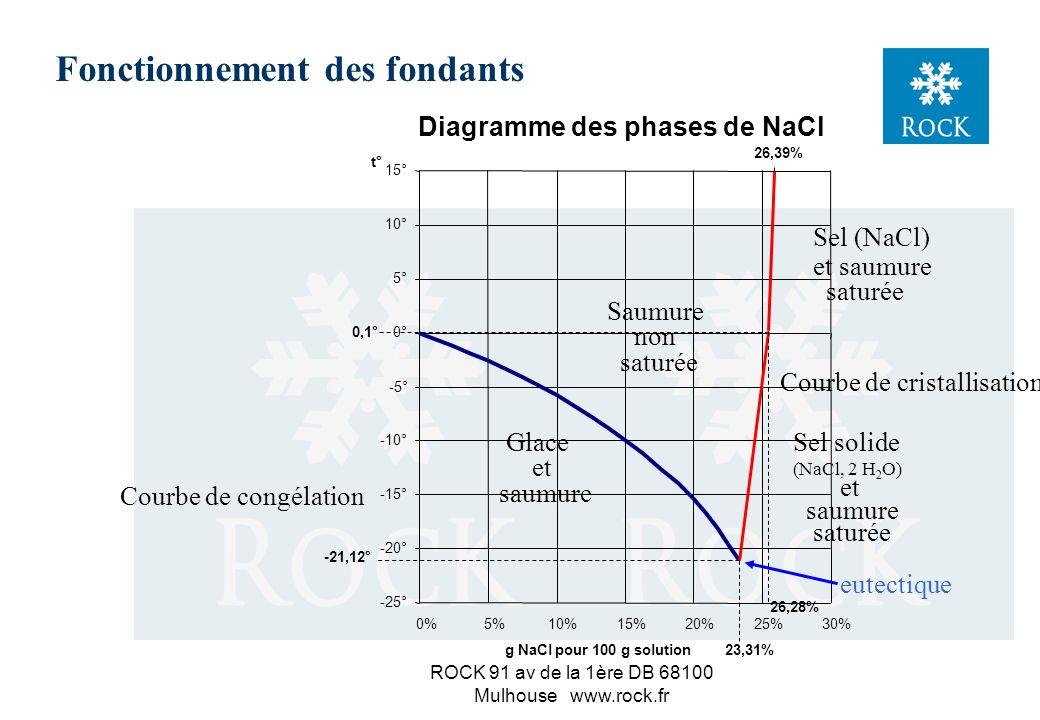 ROCK 91 av de la 1ère DB 68100 Mulhouse www.rock.fr Fonctionnement des fondants Diagramme des phases de NaCl -25° -20° -15° -10° -5° 0° 5° 10° 15° 0%5%10%15%20%25%30% g NaCl pour 100 g solution t° Courbe de congélation Glace et saumure Saumure non saturée -21,12° 23,31% Avec une saumure à 12% et à -3°C, la glace va fondre :