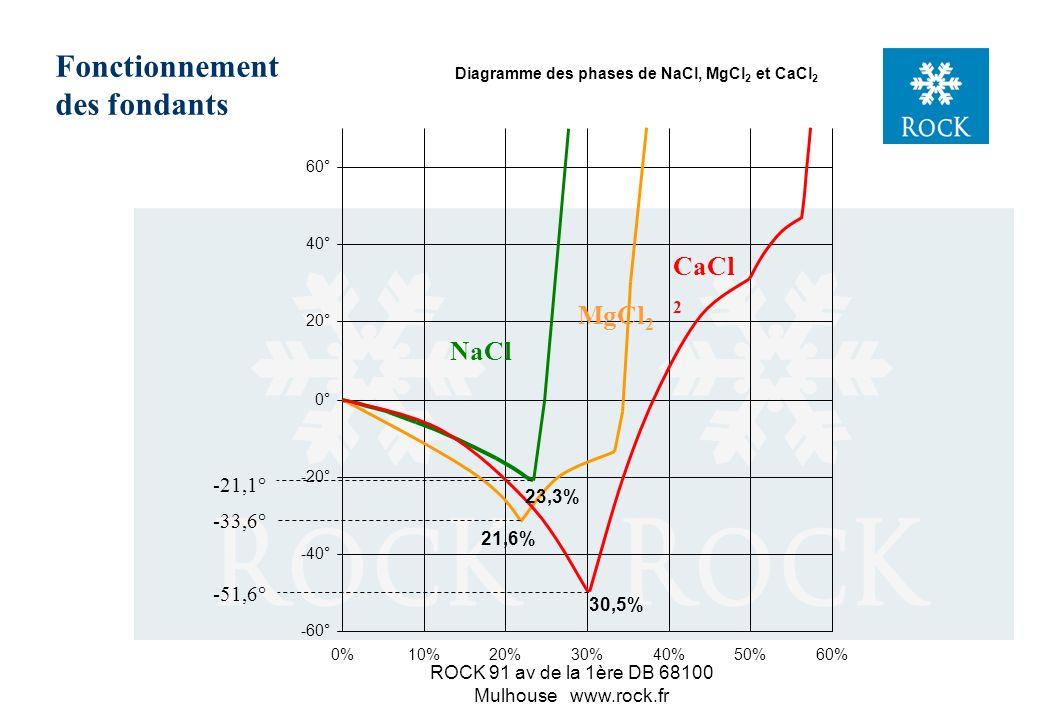 ROCK 91 av de la 1ère DB 68100 Mulhouse www.rock.fr Diagramme des phases de NaCl -25° -20° -15° -10° -5° 0° 5° 10° 15° 0%5%10%15%20%25%30% g NaCl pour 100 g solution t° Courbe de congélation Glace et saumure Saumure non saturée Courbe de cristallisation -21,12° 23,31% 26,28% Sel solide (NaCl, 2 H 2 O) et saumure saturée 0,1° 26,39% Sel (NaCl) et saumure saturée eutectique Fonctionnement des fondants