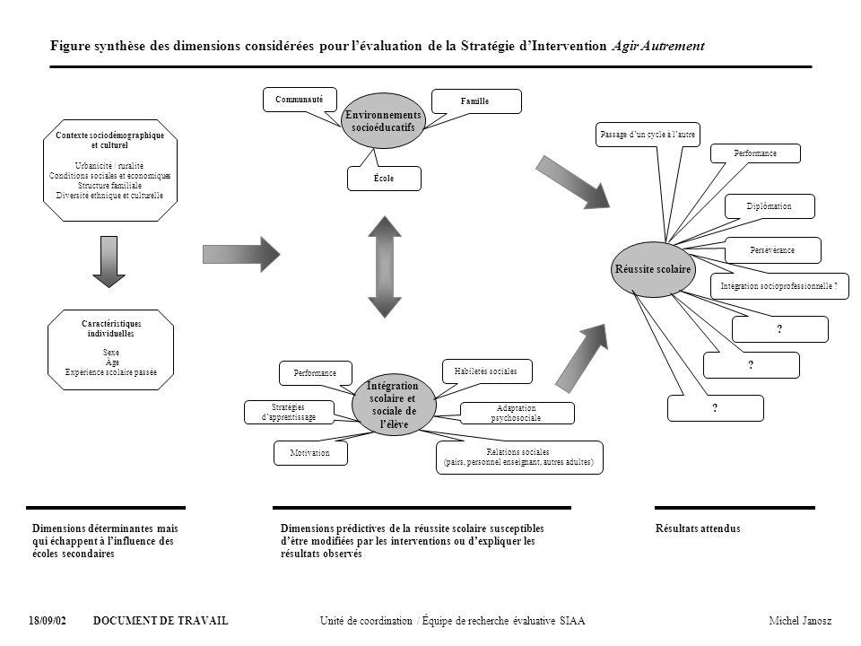 Opérationnalisation de la réussite scolaire Perspective multidimensionnelle : –Instruction /Qualification : rendement, persévérance, décrochage, strat