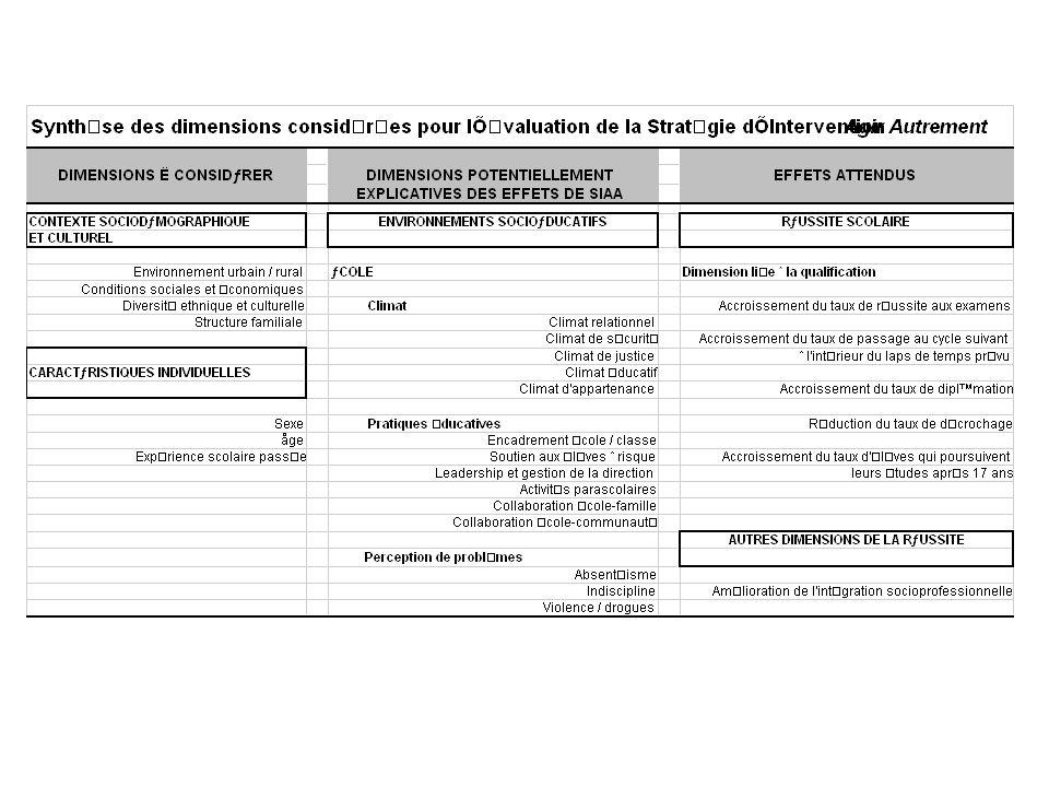 SIAA Défis de lévaluation des effets Gestion de la collecte de données à travers la province Retour rapide de résultats aux écoles