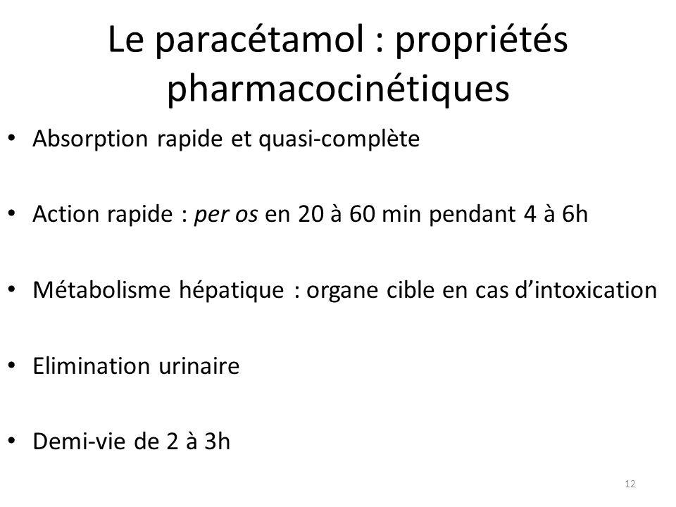Le paracétamol : propriétés pharmacocinétiques Absorption rapide et quasi-complète Action rapide : per os en 20 à 60 min pendant 4 à 6h Métabolisme hé