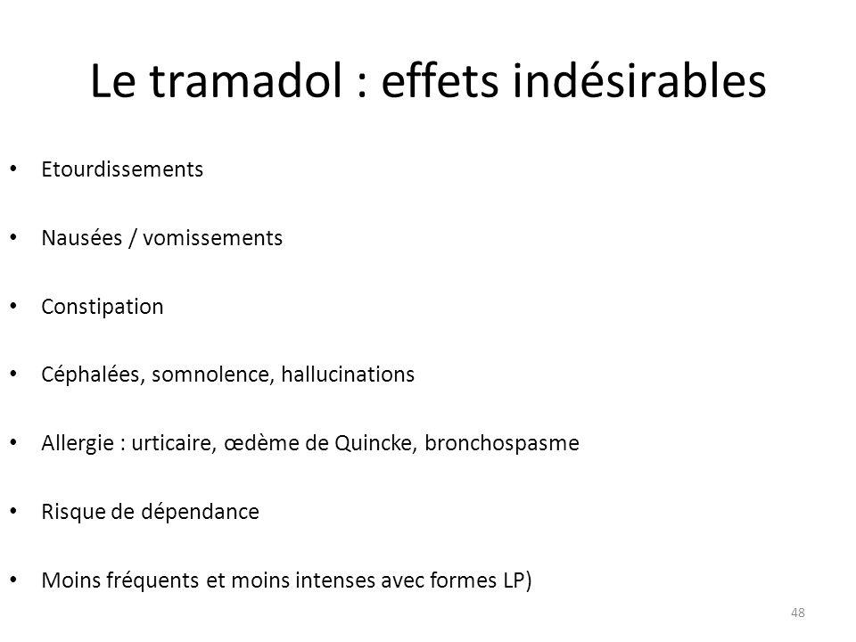 Le tramadol : effets indésirables Etourdissements Nausées / vomissements Constipation Céphalées, somnolence, hallucinations Allergie : urticaire, œdèm