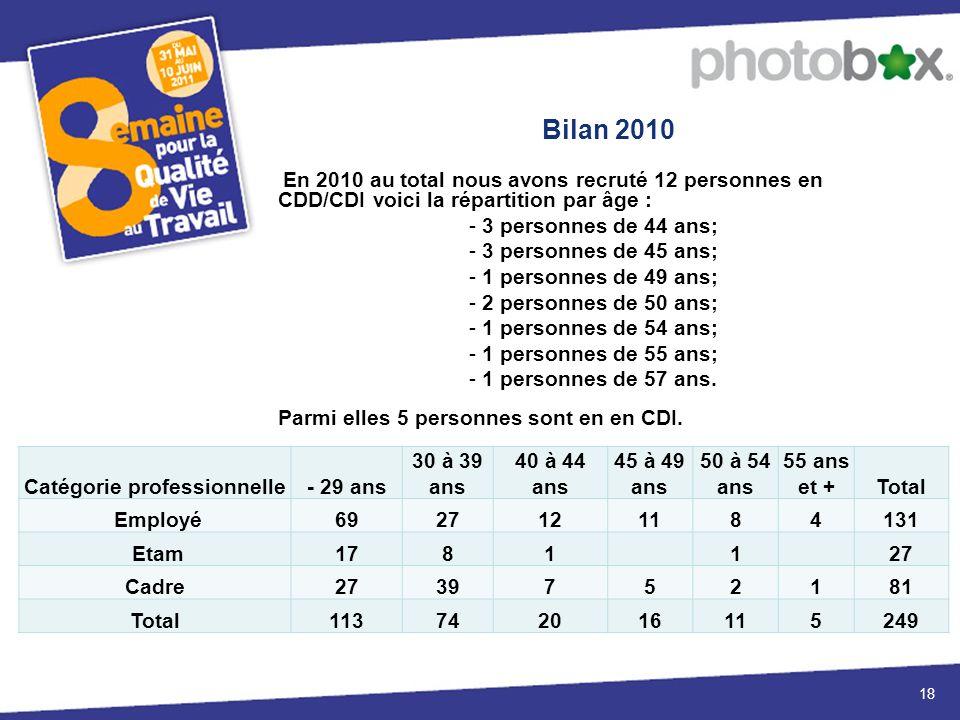 Bilan 2010 18 En 2010 au total nous avons recruté 12 personnes en CDD/CDI voici la répartition par âge : - 3 personnes de 44 ans; - 3 personnes de 45 ans; - 1 personnes de 49 ans; - 2 personnes de 50 ans; - 1 personnes de 54 ans; - 1 personnes de 55 ans; - 1 personnes de 57 ans.