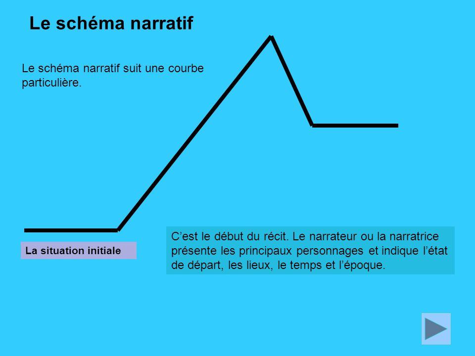 Le schéma narratif Cest le début du récit. Le narrateur ou la narratrice présente les principaux personnages et indique létat de départ, les lieux, le