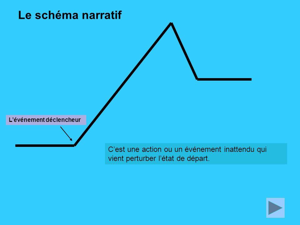Le schéma narratif Cest une action ou un événement inattendu qui vient perturber létat de départ. Lévénement déclencheur