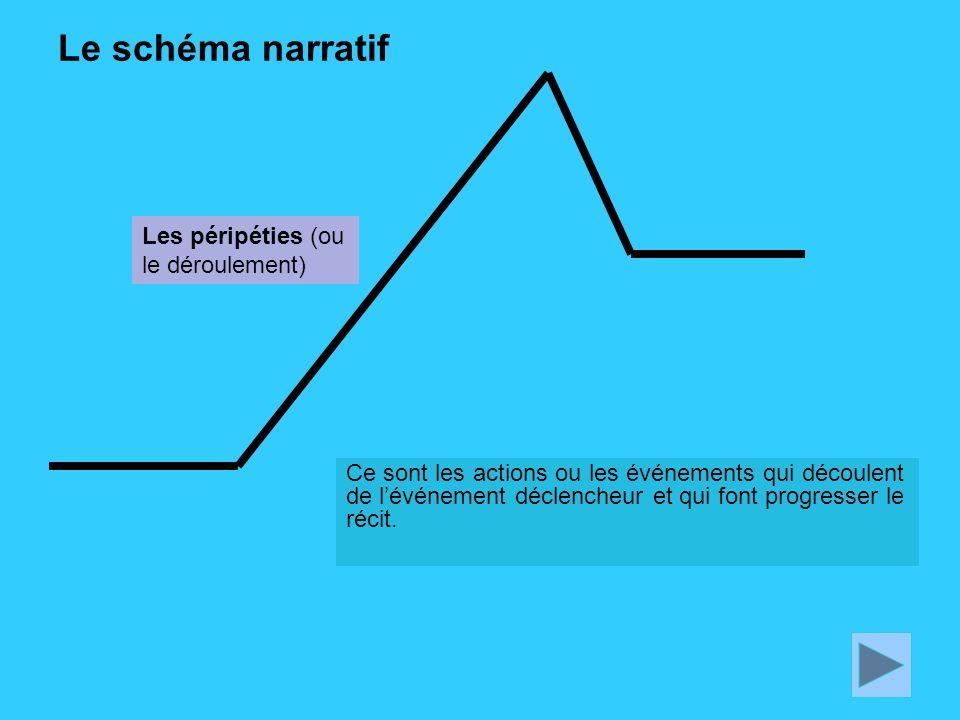 Le schéma narratif Ce sont les actions ou les événements qui découlent de lévénement déclencheur et qui font progresser le récit. Les péripéties (ou l