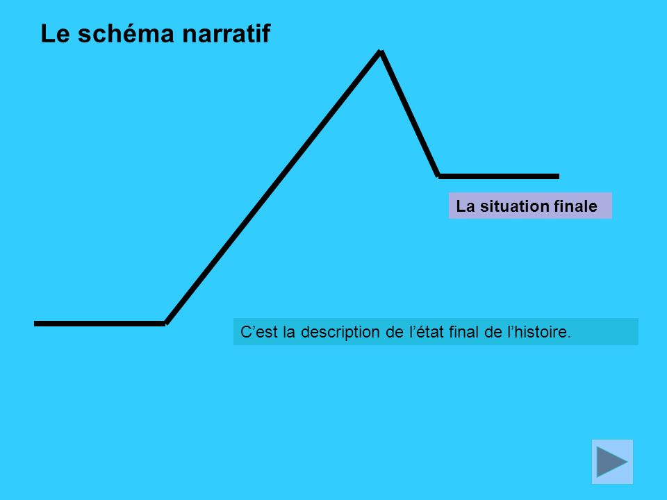 Le schéma narratif Cest la description de létat final de lhistoire. La situation finale