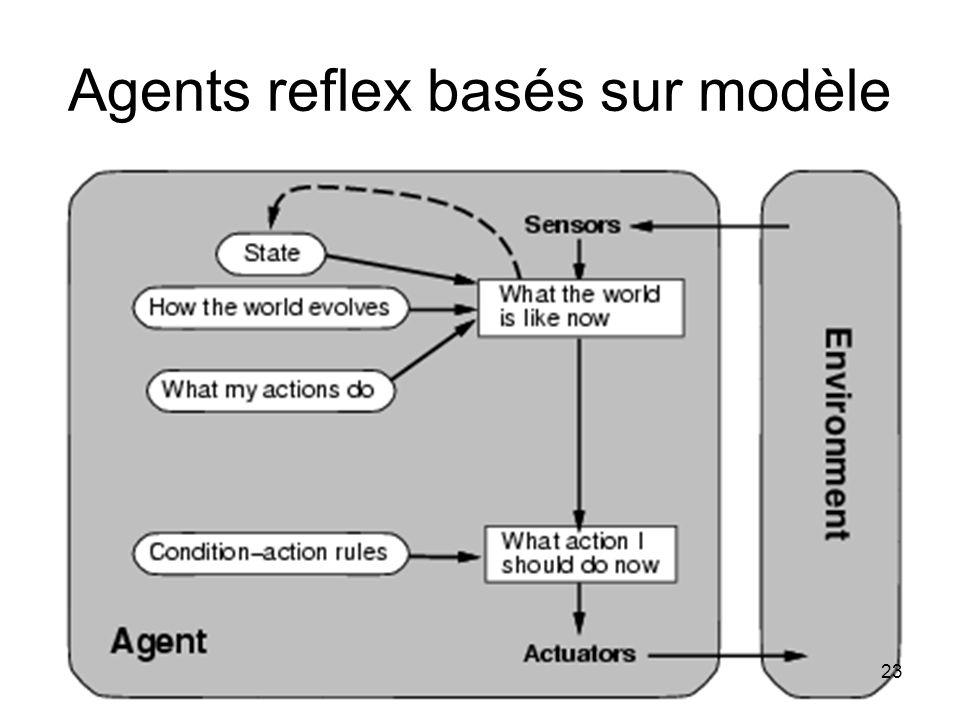 Agents reflex basés sur modèle 23