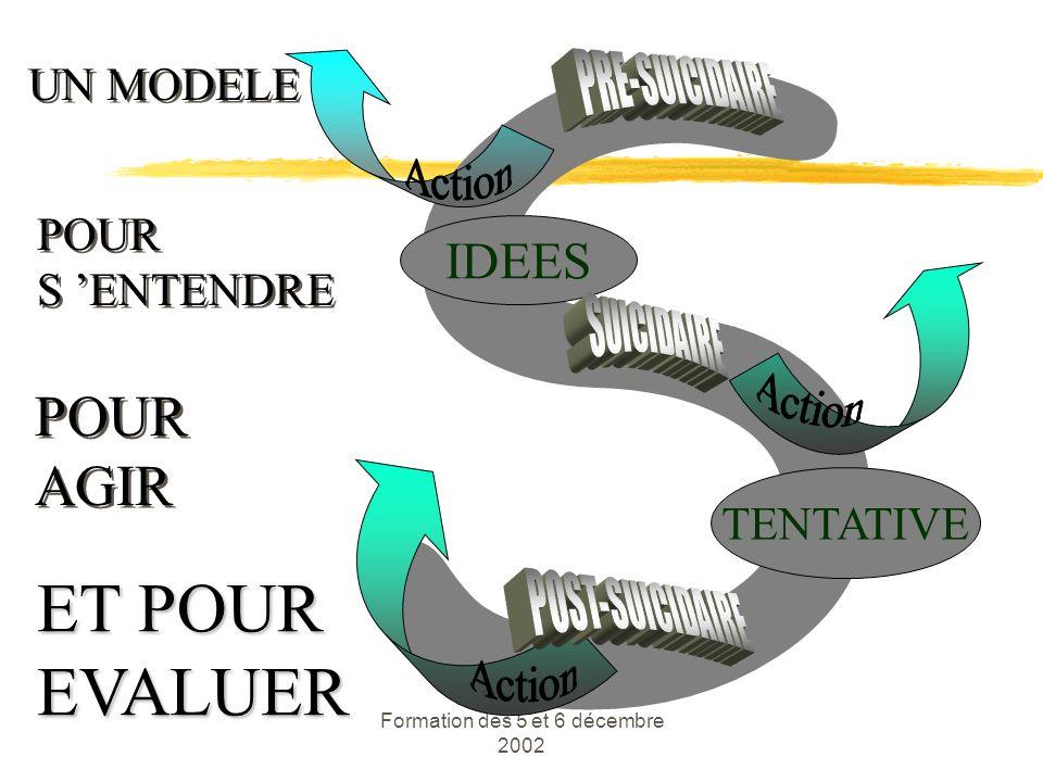 Formation des 5 et 6 décembre 2002 S IDEES TENTATIVE UN MODELE POUR S ENTENDRE POUR S ENTENDRE POUR AGIR POUR AGIR ET POUR EVALUER