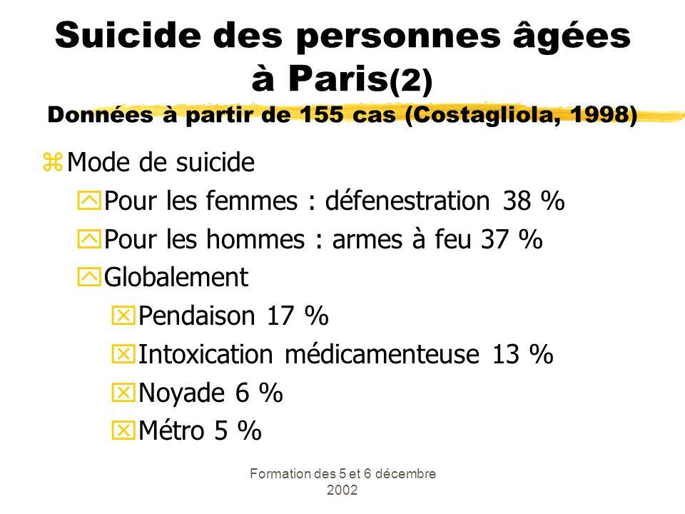 Formation des 5 et 6 décembre 2002 Suicide des personnes âgées à Paris (2) Données à partir de 155 cas (Costagliola, 1998) zMode de suicide yPour les