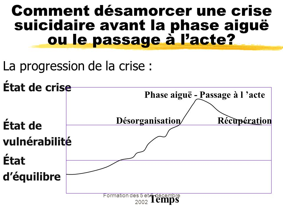 Formation des 5 et 6 décembre 2002 Comment désamorcer une crise suicidaire avant la phase aiguë ou le passage à lacte? La progression de la crise : Ét