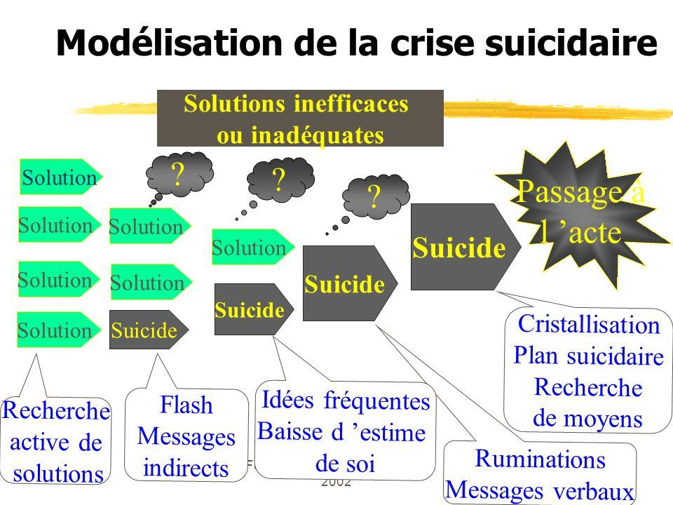 Formation des 5 et 6 décembre 2002 Modélisation de la crise suicidaire Solution Suicide Passage à l acte Ruminations Messages verbaux Cristallisation