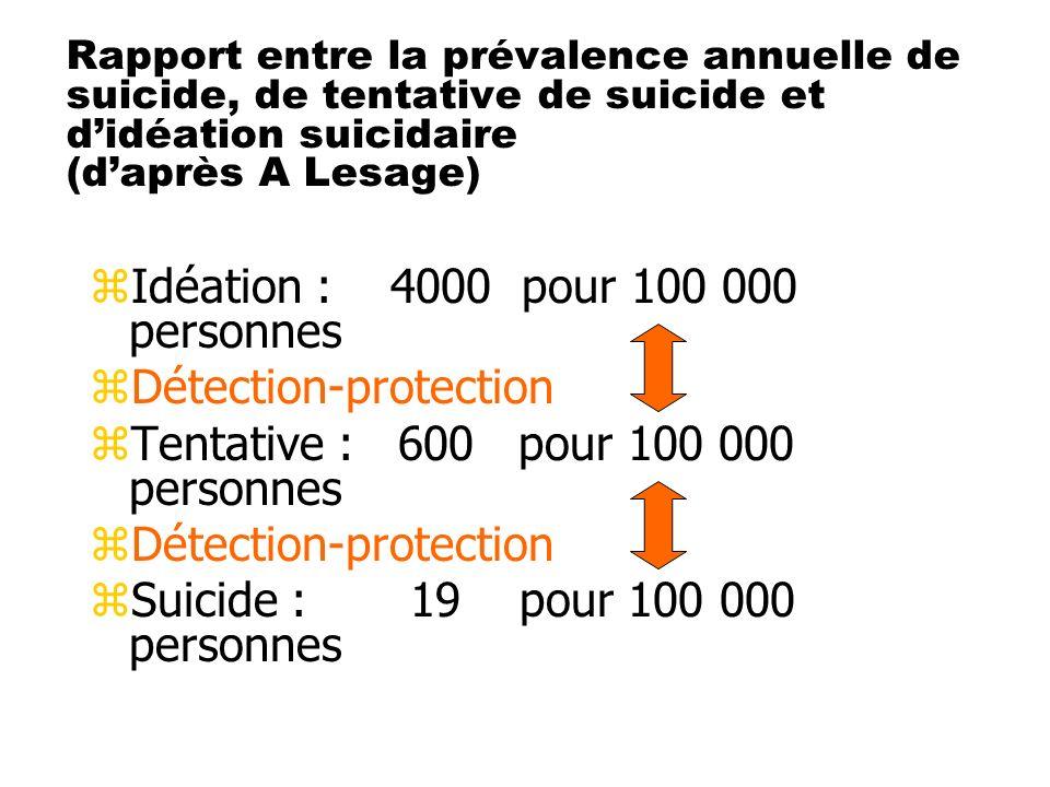 Rapport entre la prévalence annuelle de suicide, de tentative de suicide et didéation suicidaire (daprès A Lesage) zIdéation : 4000 pour 100 000 perso