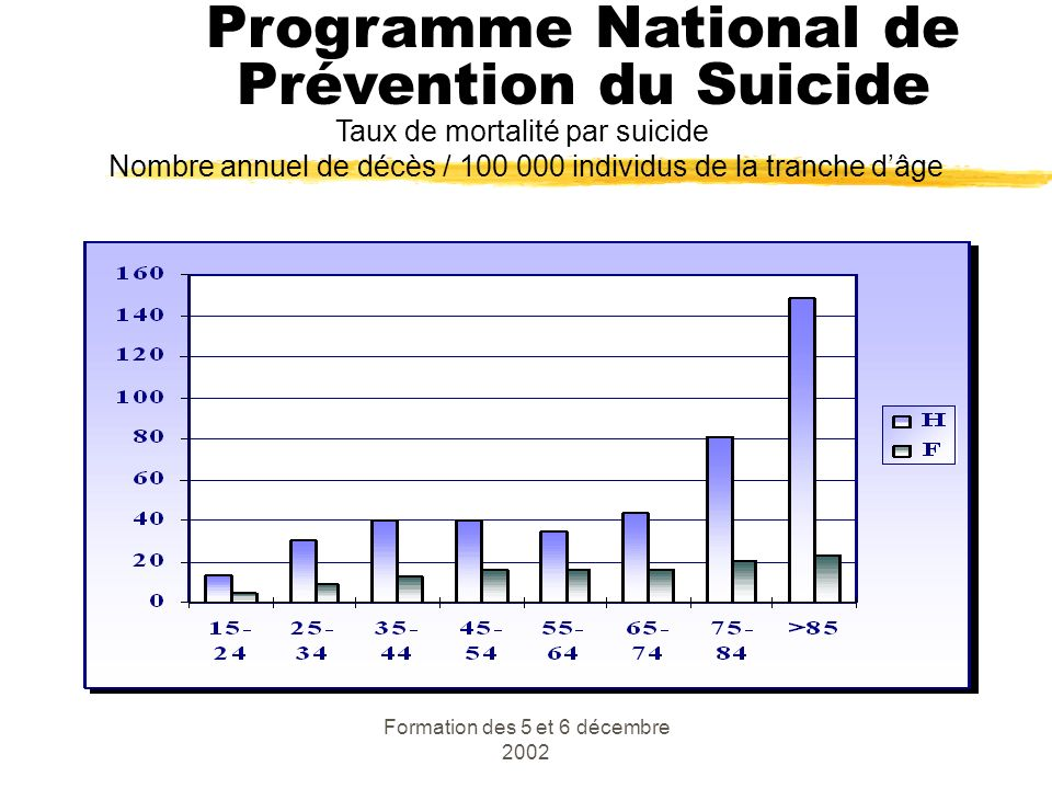 Formation des 5 et 6 décembre 2002 Taux de mortalité par suicide Nombre annuel de décès / 100 000 individus de la tranche dâge Programme National de P