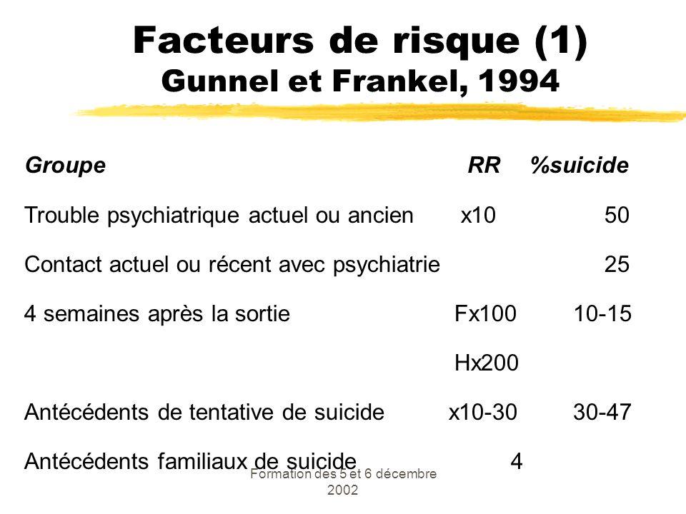 Formation des 5 et 6 décembre 2002 Facteurs de risque (1) Gunnel et Frankel, 1994 Groupe RR %suicide Trouble psychiatrique actuel ou ancien x10 50 Con