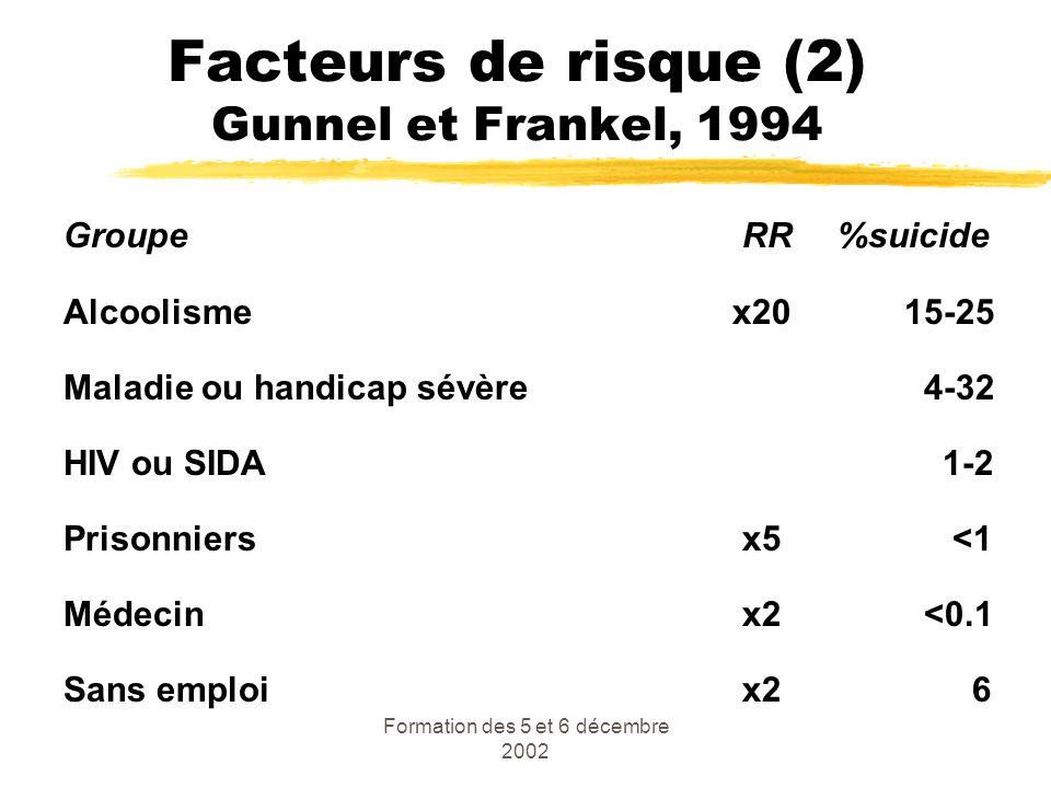 Formation des 5 et 6 décembre 2002 Facteurs de risque (2) Gunnel et Frankel, 1994 Groupe RR %suicide Alcoolisme x2015-25 Maladie ou handicap sévère 4-