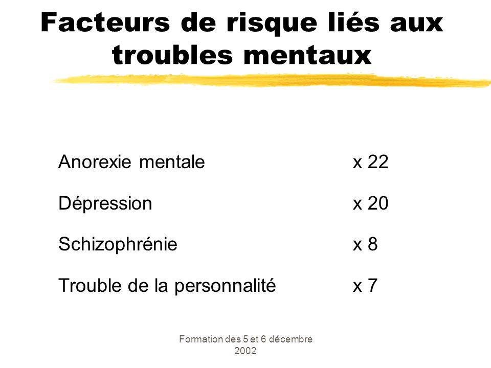 Formation des 5 et 6 décembre 2002 Facteurs de risque liés aux troubles mentaux Anorexie mentalex 22 Dépressionx 20 Schizophréniex 8 Trouble de la per