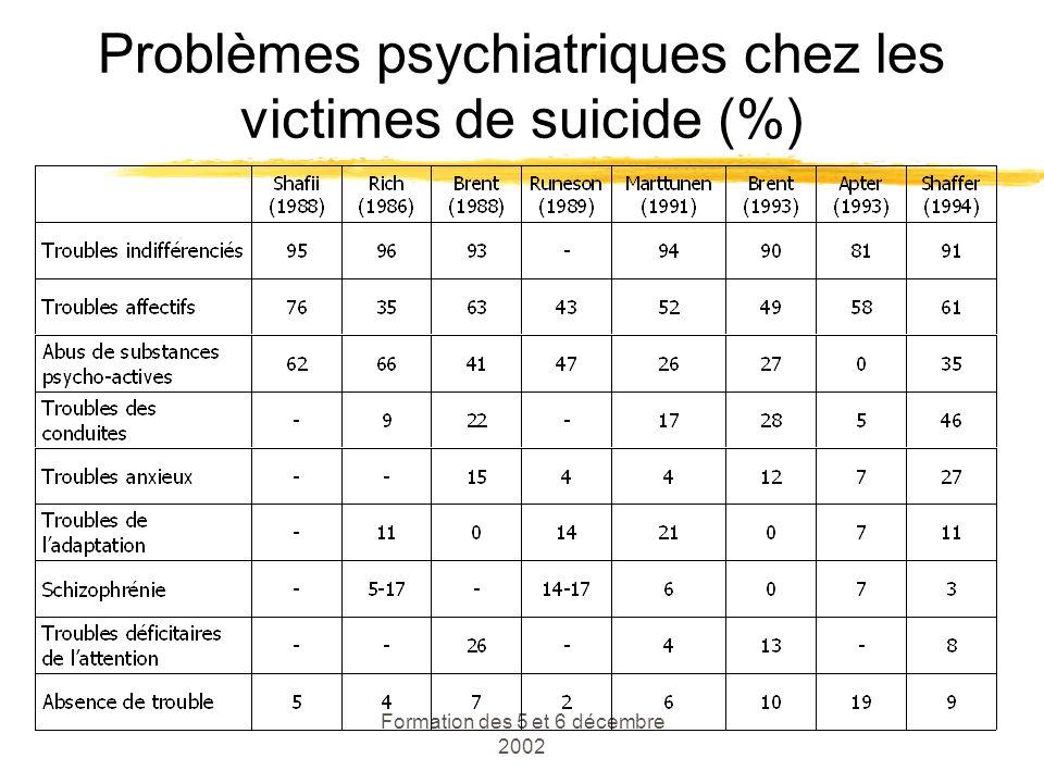 Formation des 5 et 6 décembre 2002 Problèmes psychiatriques chez les victimes de suicide (%)