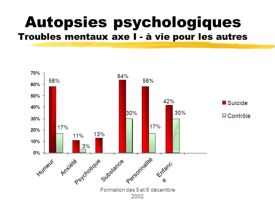 Formation des 5 et 6 décembre 2002 Autopsies psychologiques Troubles mentaux axe I - à vie pour les autres 42% 58% 13% 11% 64% 30% 3% 17% 30% 17% 0% 1