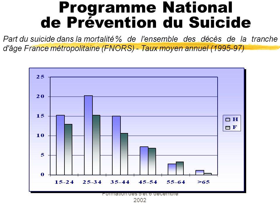 Formation des 5 et 6 décembre 2002 Part du suicide dans la mortalité% de l'ensemble des décès de la tranche d'âge France métropolitaine (FNORS) - Taux