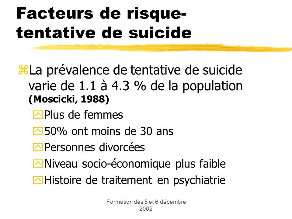 Formation des 5 et 6 décembre 2002 Facteurs de risque- tentative de suicide zLa prévalence de tentative de suicide varie de 1.1 à 4.3 % de la populati