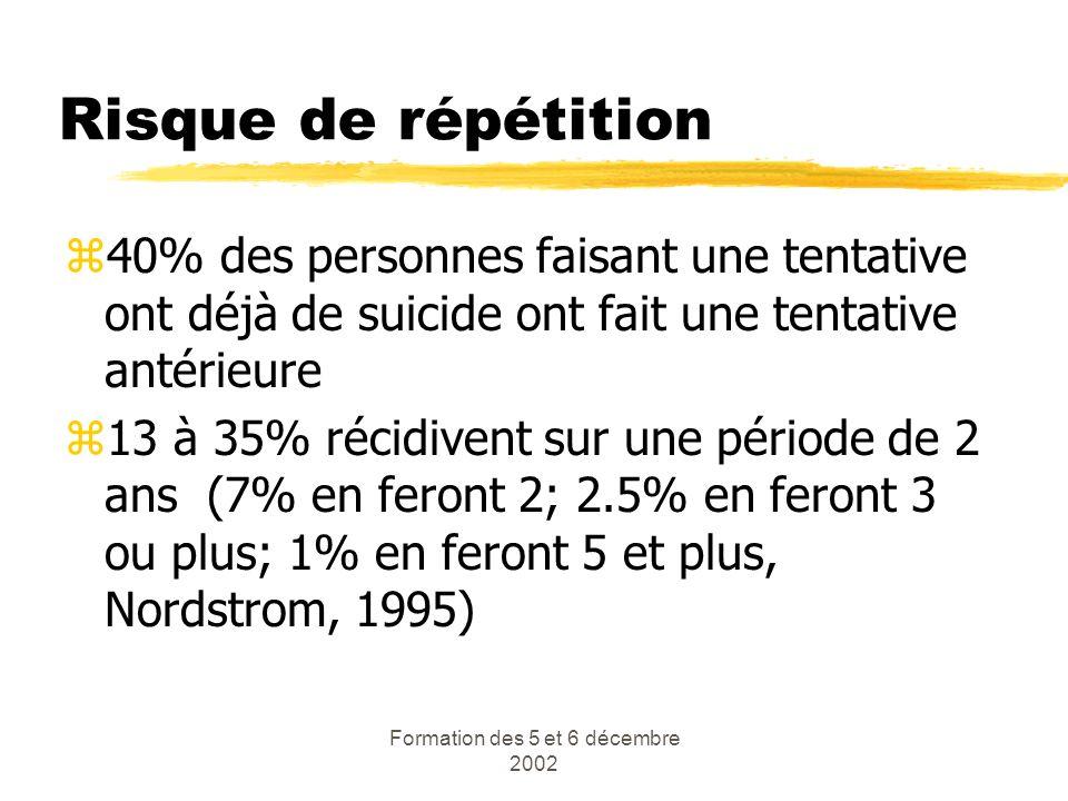 Formation des 5 et 6 décembre 2002 Risque de répétition z40% des personnes faisant une tentative ont déjà de suicide ont fait une tentative antérieure