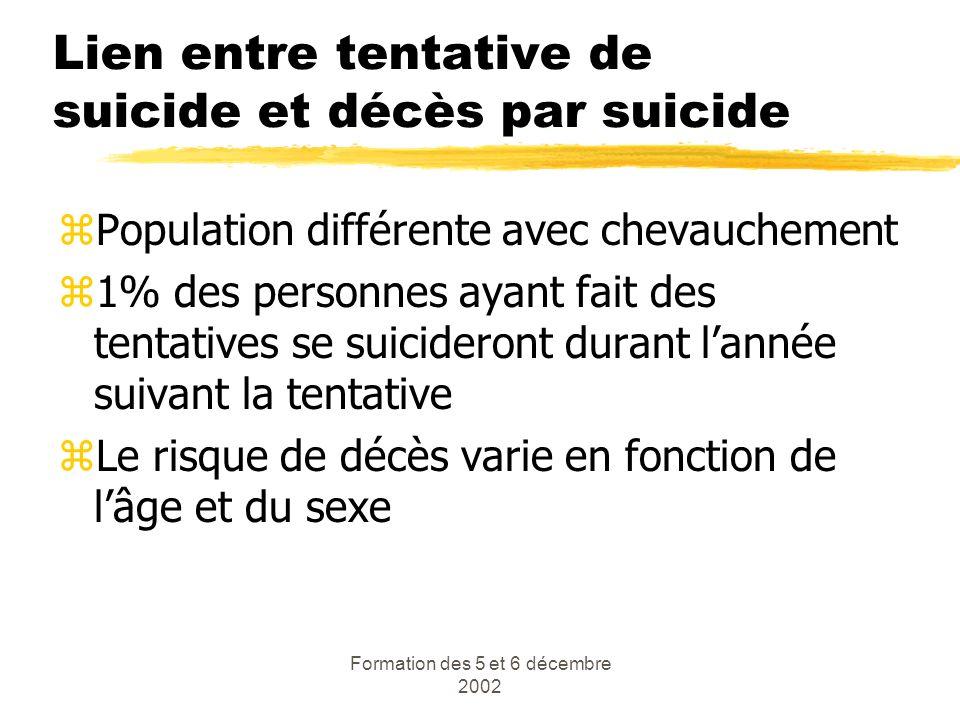 Formation des 5 et 6 décembre 2002 Lien entre tentative de suicide et décès par suicide zPopulation différente avec chevauchement z1% des personnes ay