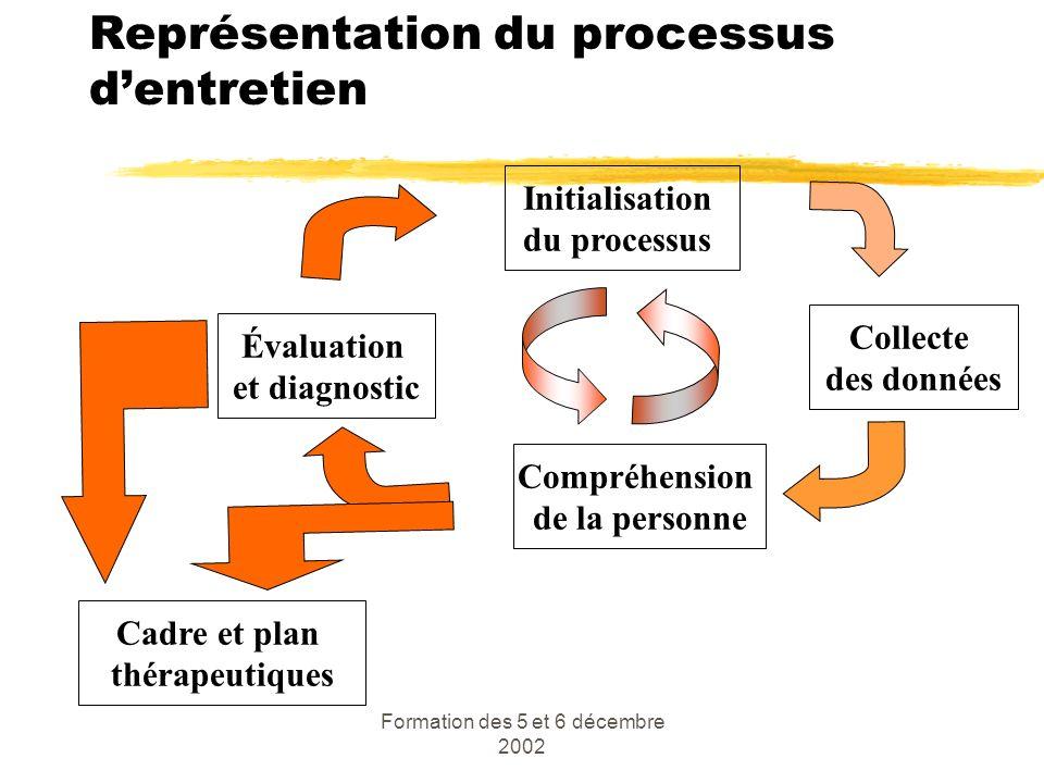 Formation des 5 et 6 décembre 2002 Représentation du processus dentretien Initialisation du processus Collecte des données Compréhension de la personn