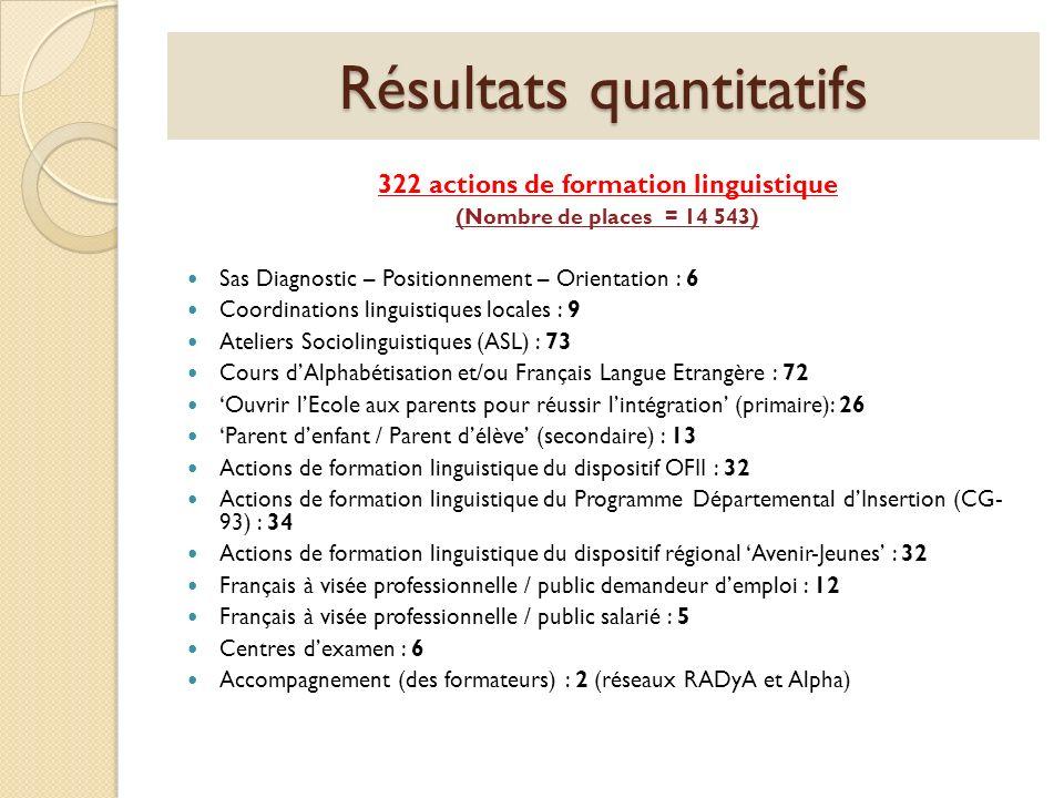 Résultats quantitatifs 322 actions de formation linguistique (Nombre de places = 14 543) Sas Diagnostic – Positionnement – Orientation : 6 Coordinatio