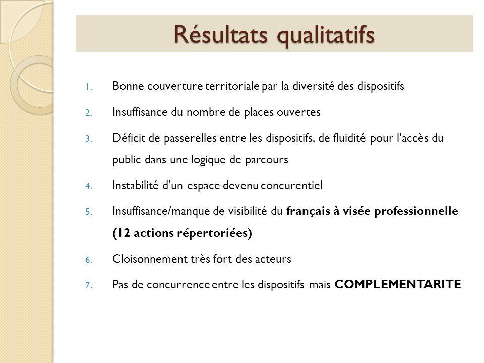 Résultats qualitatifs 1. Bonne couverture territoriale par la diversité des dispositifs 2. Insuffisance du nombre de places ouvertes 3. Déficit de pas