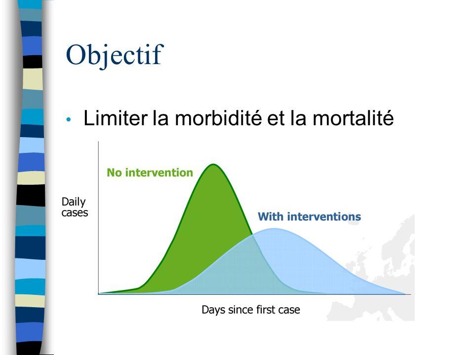 Objectif Limiter la morbidité et la mortalité