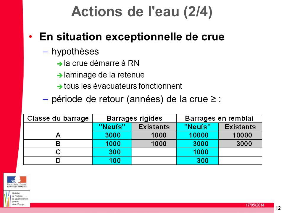 12 17/05/2014 Actions de l'eau (2/4) En situation exceptionnelle de crue –hypothèses la crue démarre à RN laminage de la retenue tous les évacuateurs