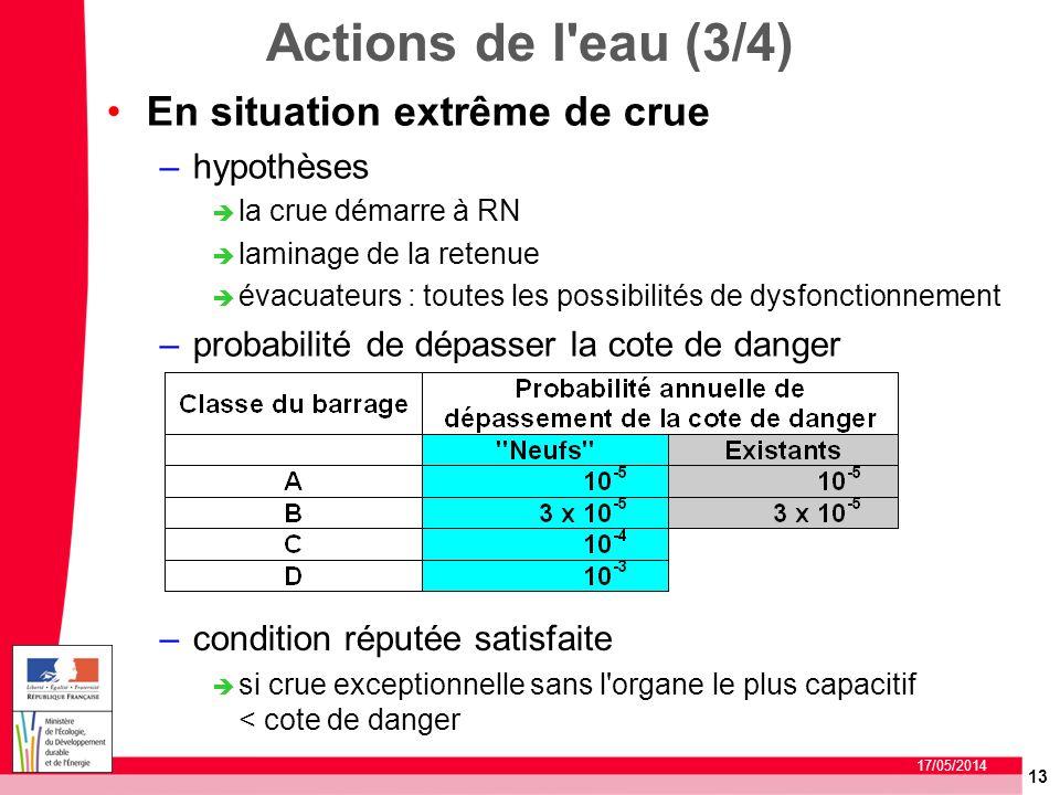 13 17/05/2014 Actions de l'eau (3/4) En situation extrême de crue –hypothèses la crue démarre à RN laminage de la retenue évacuateurs : toutes les pos