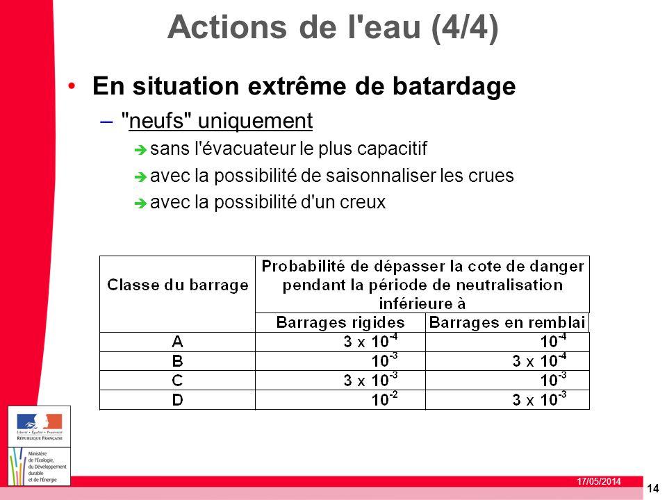 14 17/05/2014 Actions de l'eau (4/4) En situation extrême de batardage –