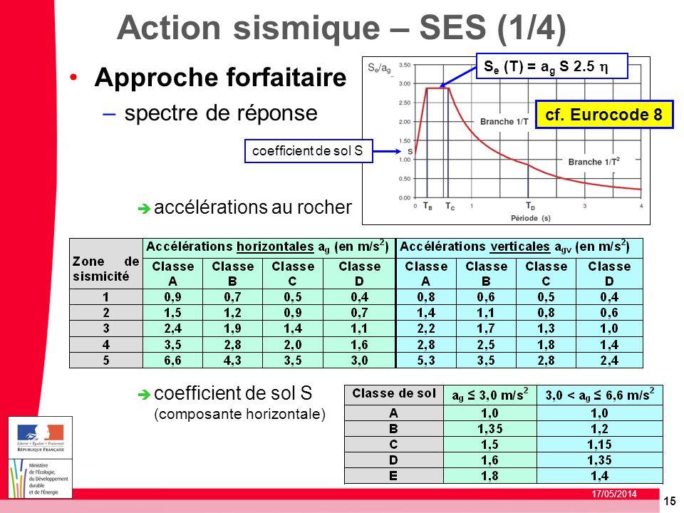 15 17/05/2014 Action sismique – SES (1/4) Approche forfaitaire –spectre de réponse accélérations au rocher coefficient de sol S (composante horizontal