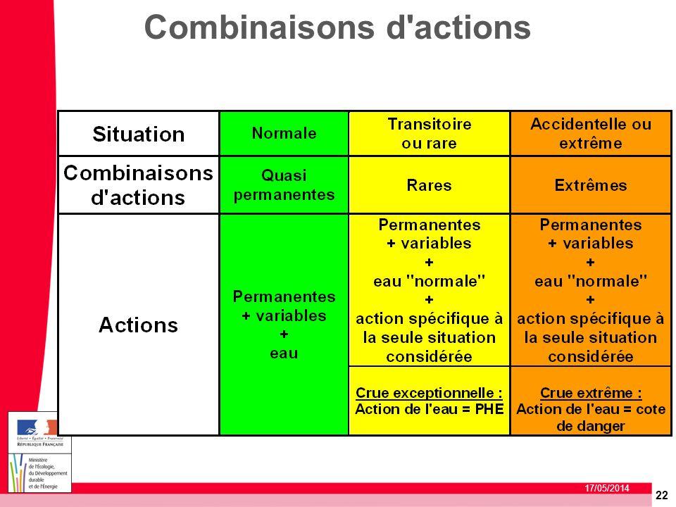 22 17/05/2014 Combinaisons d'actions