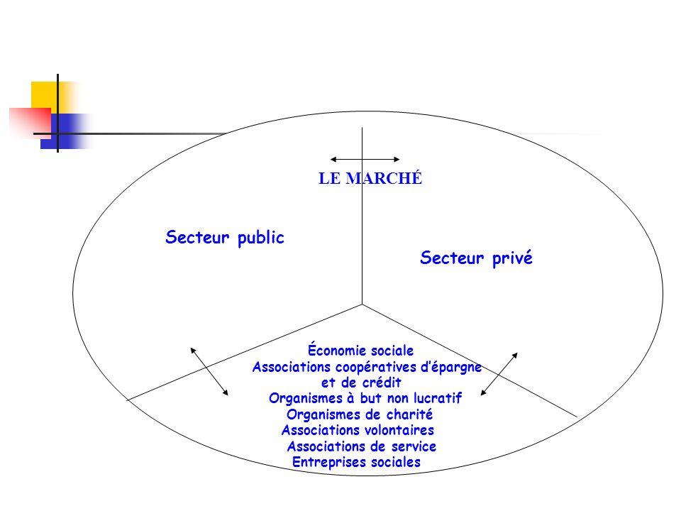 LE MARCHÉ Secteur public Secteur privé Économie sociale Associations coopératives dépargne et de crédit Organismes à but non lucratif Organismes de ch