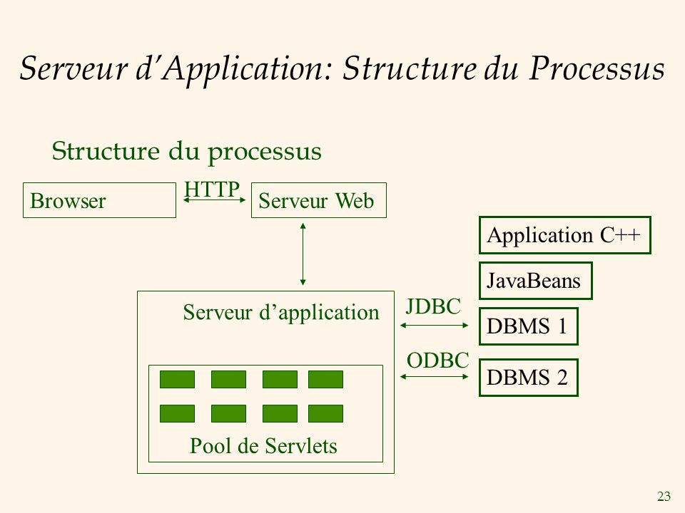 23 Serveur dApplication: Structure du Processus Structure du processus BrowserServeur Web Serveur dapplication Application C++ JavaBeans DBMS 1 DBMS 2 Pool de Servlets HTTP JDBC ODBC